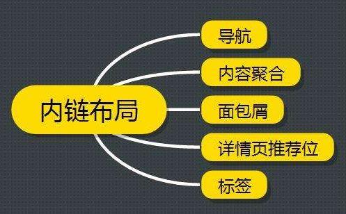 企业网站内链建设优化如何做?